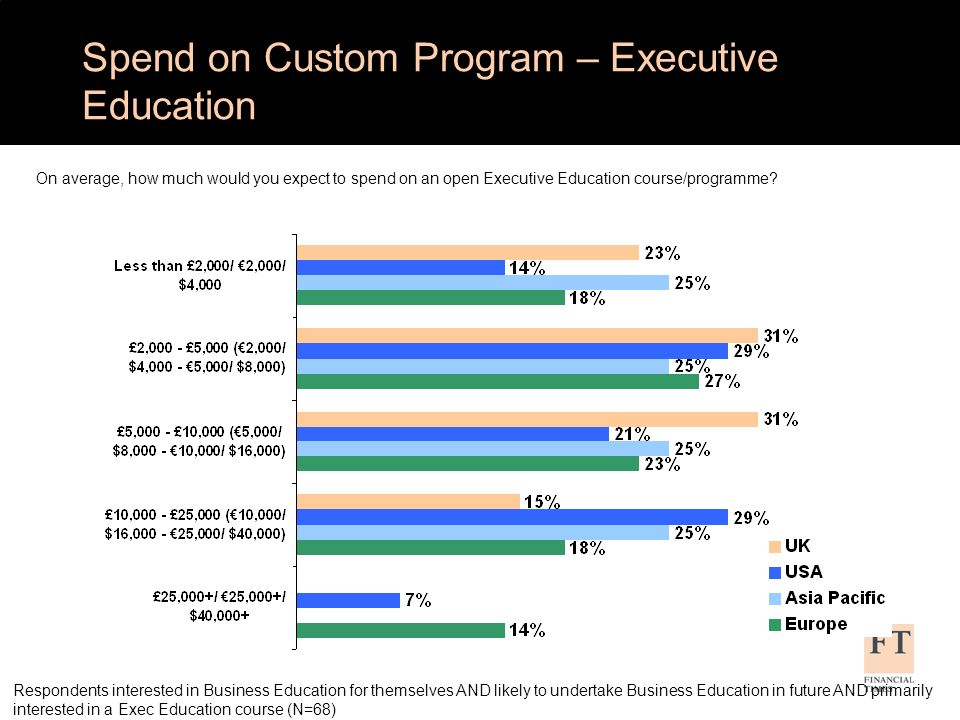 Respondents interested in Business Education for themselves AND likely to undertake Business Education in future AND primarily interested in a Exec Education course (N=68) Spend on Custom Program – Executive Education On average, how much would you expect to spend on an open Executive Education course/programme