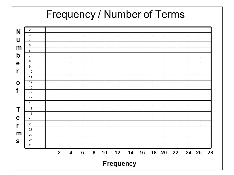 Frequency / Number of Terms Numberof TermsNumberof Terms 2 4 6 8 10 12 14 16 18 20 22 24 26 28 Frequency 2 3 4 5 6 7 8 9 10 11 12 13 14 15 16 17 18 19
