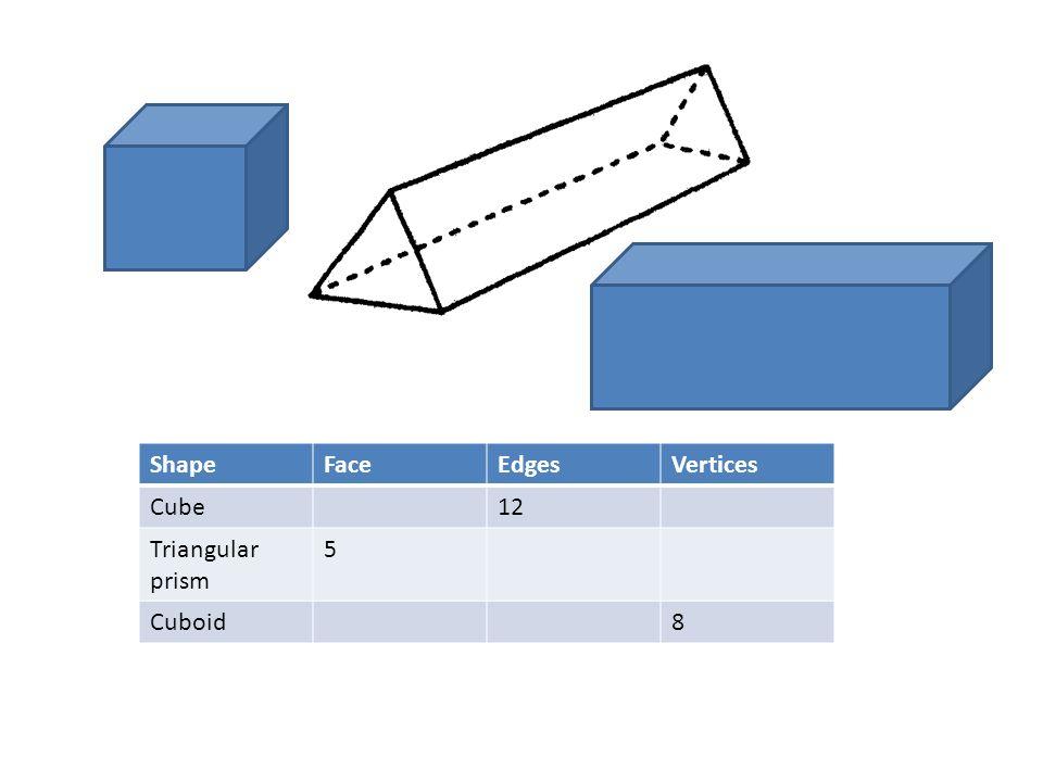 ShapeFaceEdgesVertices Cube12 Triangular prism 5 Cuboid8
