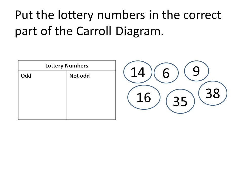 Put the lottery numbers in the correct part of the Carroll Diagram. Lottery Numbers OddNot odd 6 35 16 14 9 38