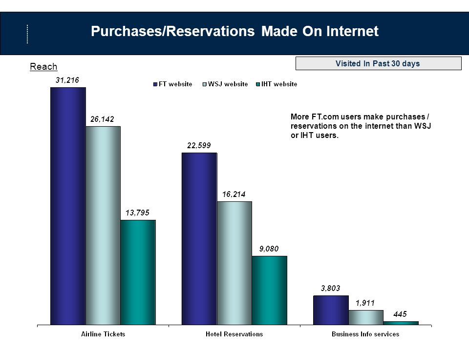 Purchases/Reservations Made On Internet Reach More FT.com users make purchases / reservations on the internet than WSJ or IHT users.