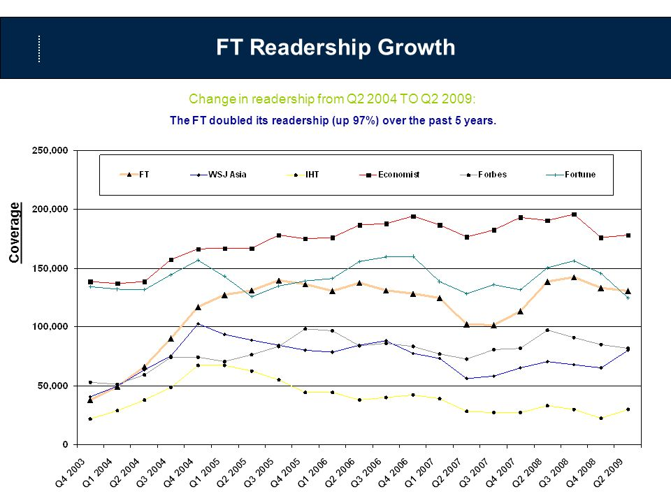 FT Readership Growth Coverage Change in readership from Q2 2004 TO Q2 2009: The FT doubled its readership (up 97%) over the past 5 years.