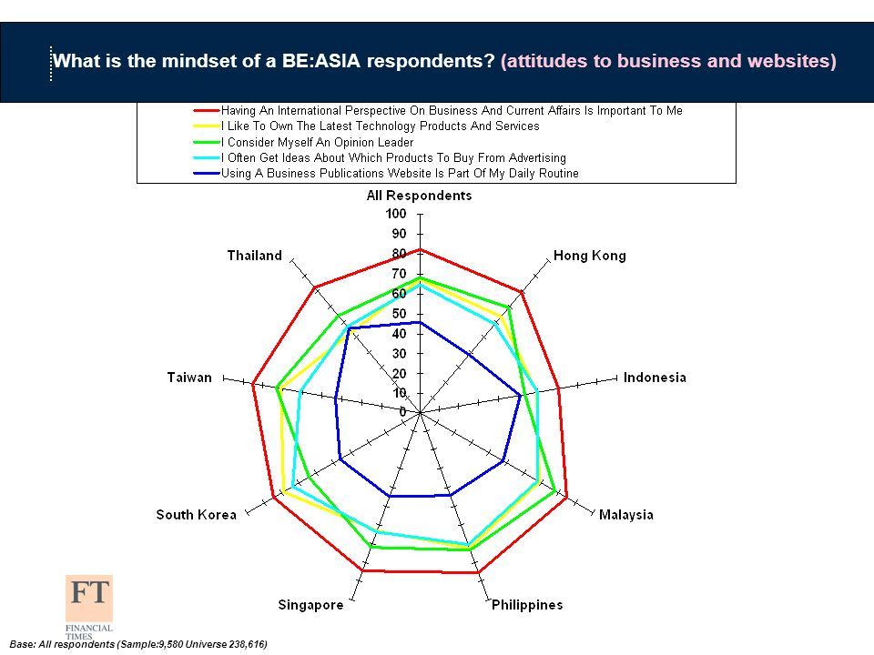 What is the mindset of a BE:ASIA respondents.