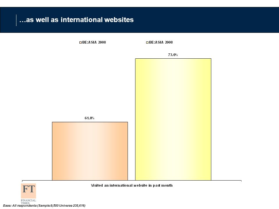 …as well as international websites Base: All respondents (Sample:9,580 Universe 238,616)