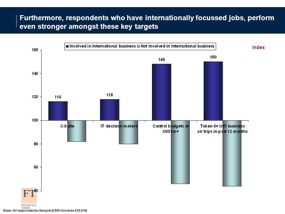 Index Furthermore, respondents who have internationally focussed jobs, perform even stronger amongst these key targets Base: All respondents (Sample:9,580 Universe 238,616)