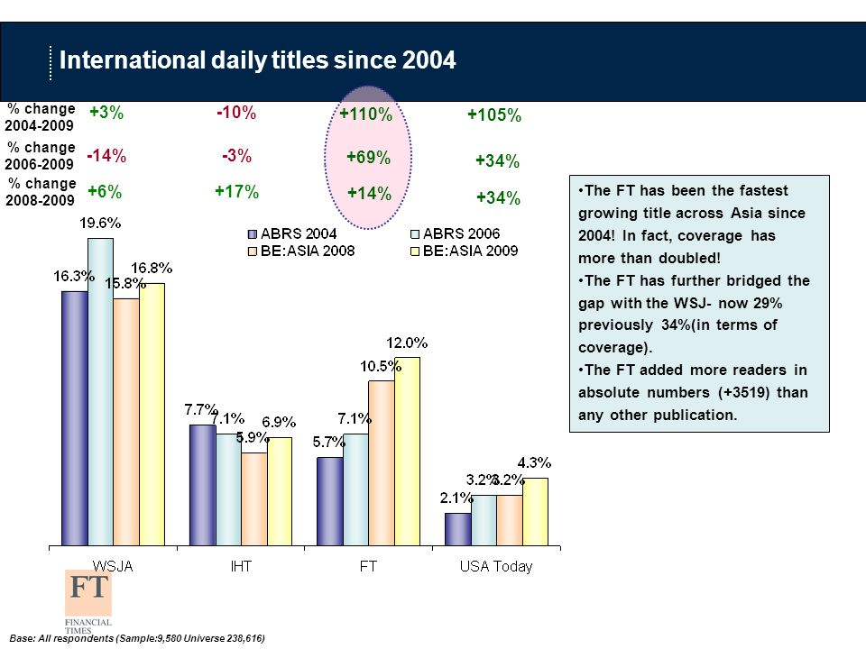 International daily titles since 2004 -10% % change 2004-2009 The FT has been the fastest growing title across Asia since 2004.