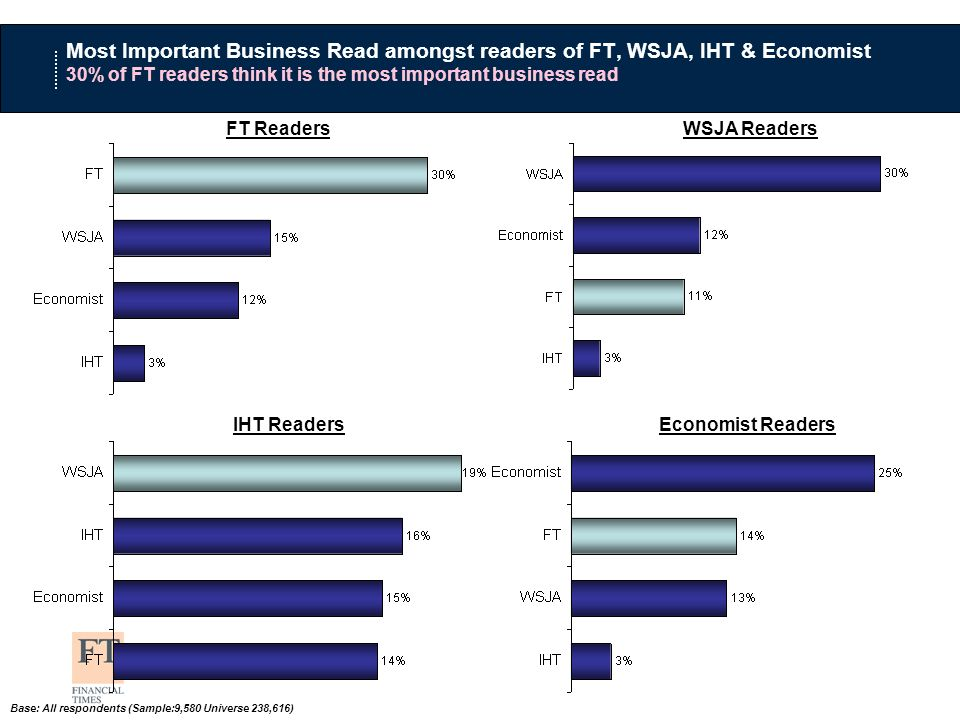 FT ReadersWSJA Readers Base: All respondents (Sample:9,580 Universe 238,616) Most Important Business Read amongst readers of FT, WSJA, IHT & Economist 30% of FT readers think it is the most important business read IHT ReadersEconomist Readers
