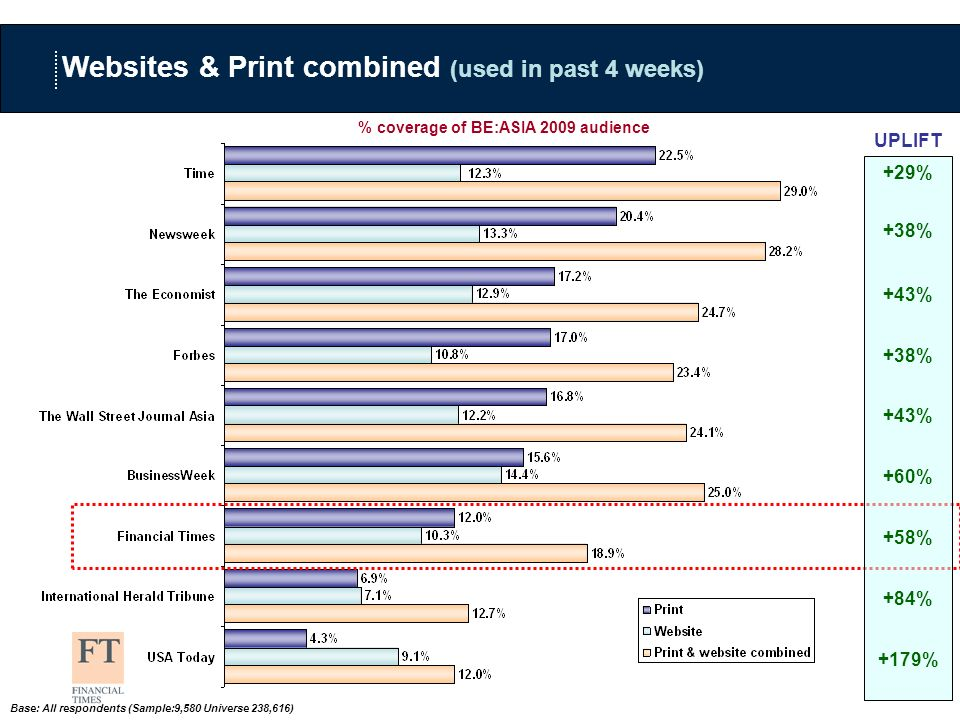 Base: All respondents (Sample:9,580 Universe 238,616) Websites & Print combined (used in past 4 weeks) % coverage of BE:ASIA 2009 audience +29% +38% +43% +38% +43% +60% +58% +84% +179% UPLIFT