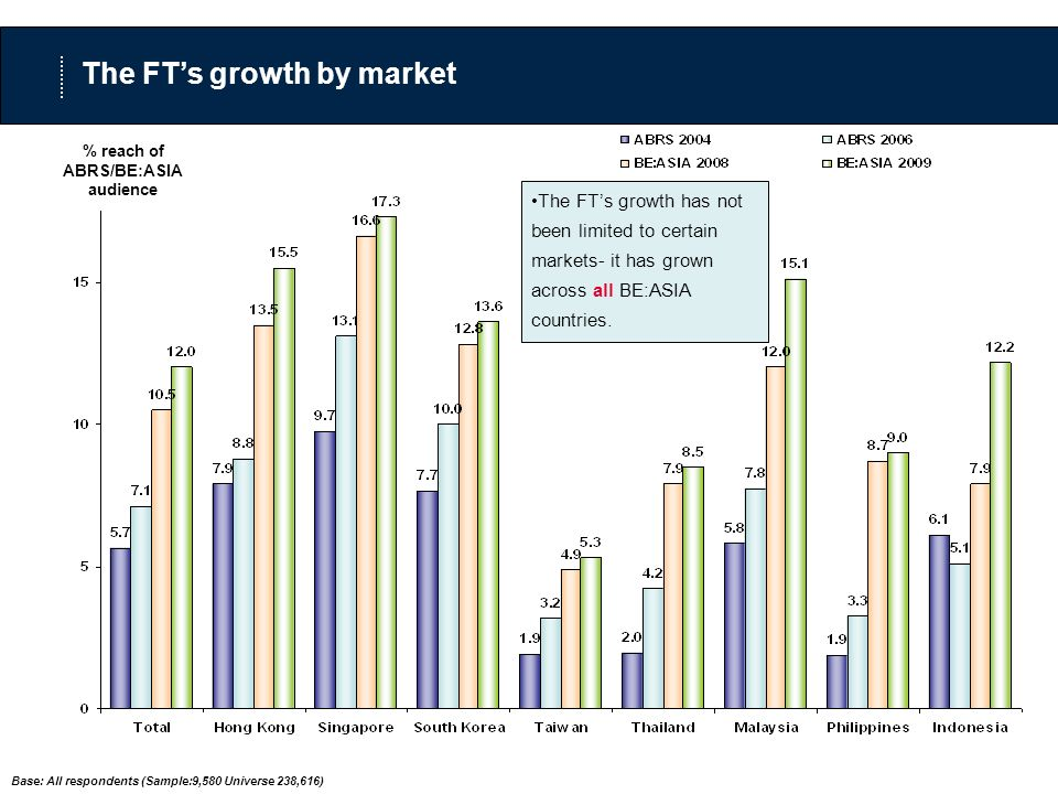 % reach of ABRS/BE:ASIA audience The FTs growth by market The FTs growth has not been limited to certain markets- it has grown across all BE:ASIA countries.