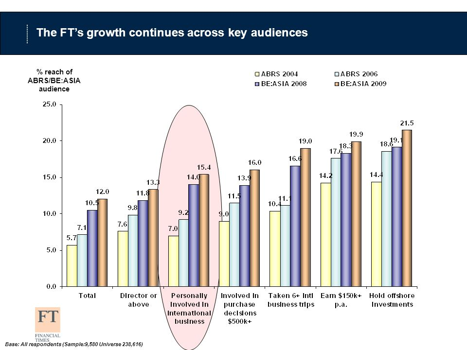 The FTs growth continues across key audiences % reach of ABRS/BE:ASIA audience Base: All respondents (Sample:9,580 Universe 238,616)