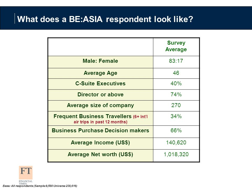What does a BE:ASIA respondent look like.