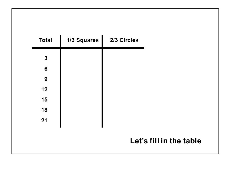 Total1/3 Squares2/3 Circles 3 6 9 12 15 18 21 Lets fill in the table