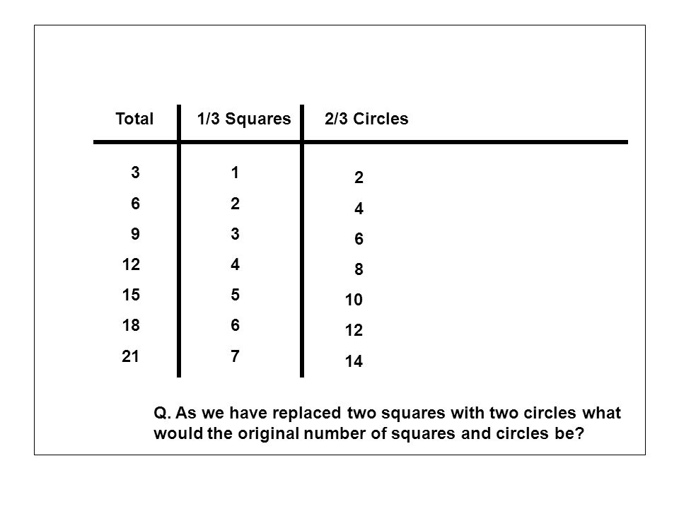 Total1/3 Squares2/3 Circles 3 6 9 12 15 18 21 1 2 3 4 5 6 7 2 4 6 8 10 12 14 Q. As we have replaced two squares with two circles what would the origin