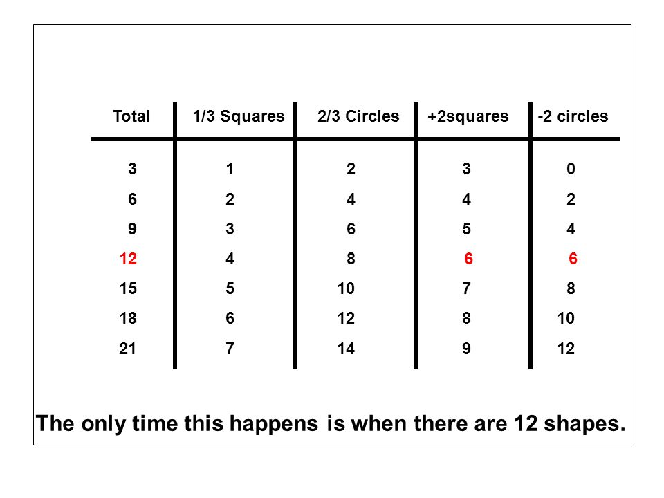 Total1/3 Squares2/3 Circles 3 6 9 12 15 18 21 1 2 3 4 5 6 7 2 4 6 8 10 12 14 +2squares-2 circles 3 4 5 6 7 8 9 0 2 4 6 8 10 12 The only time this happens is when there are 12 shapes.