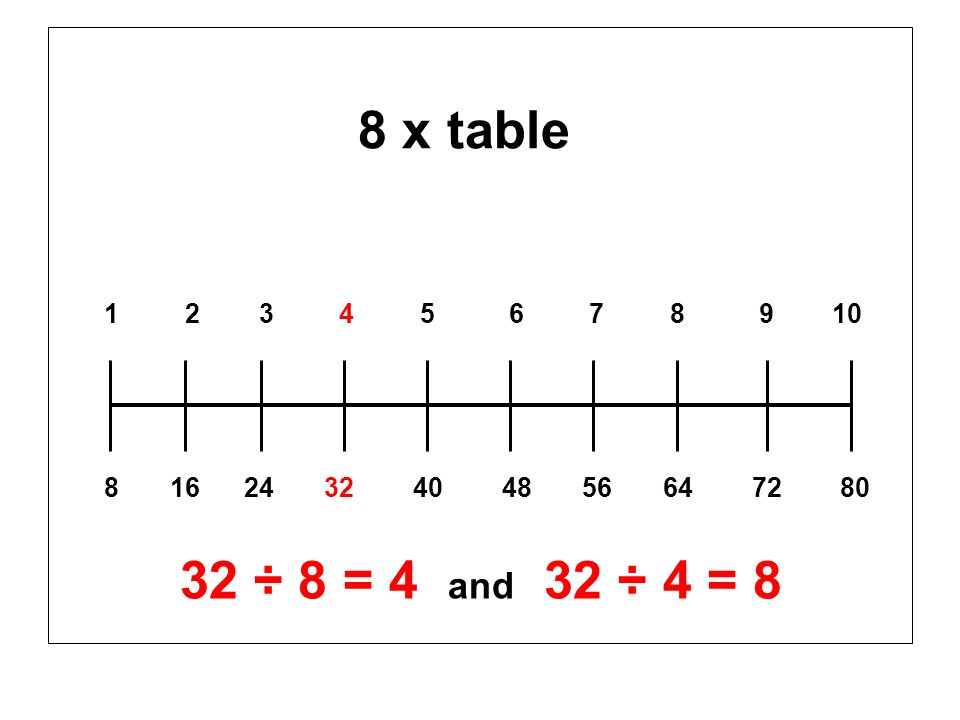 8 x table 1 2 3 4 5 6 7 8 9 10 8 16 24 32 40 48 56 64 72 80 32 ÷ 8 = 4 and 32 ÷ 4 = 8