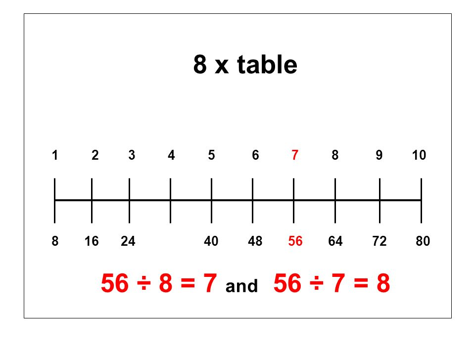 8 x table 1 2 3 4 5 6 7 8 9 10 8 16 24 40 48 56 64 72 80 56 ÷ 8 = 7 and 56 ÷ 7 = 8