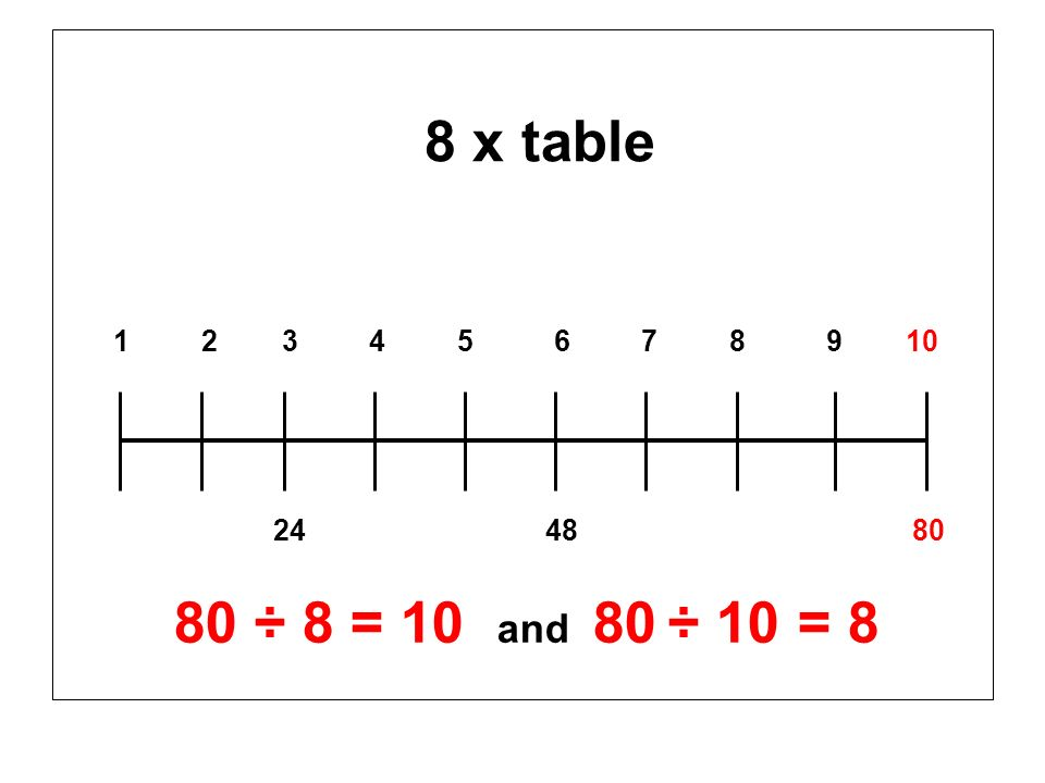 8 x table 1 2 3 4 5 6 7 8 9 10 24 48 80 80 ÷ 8 = 10 and 80 ÷ 10 = 8