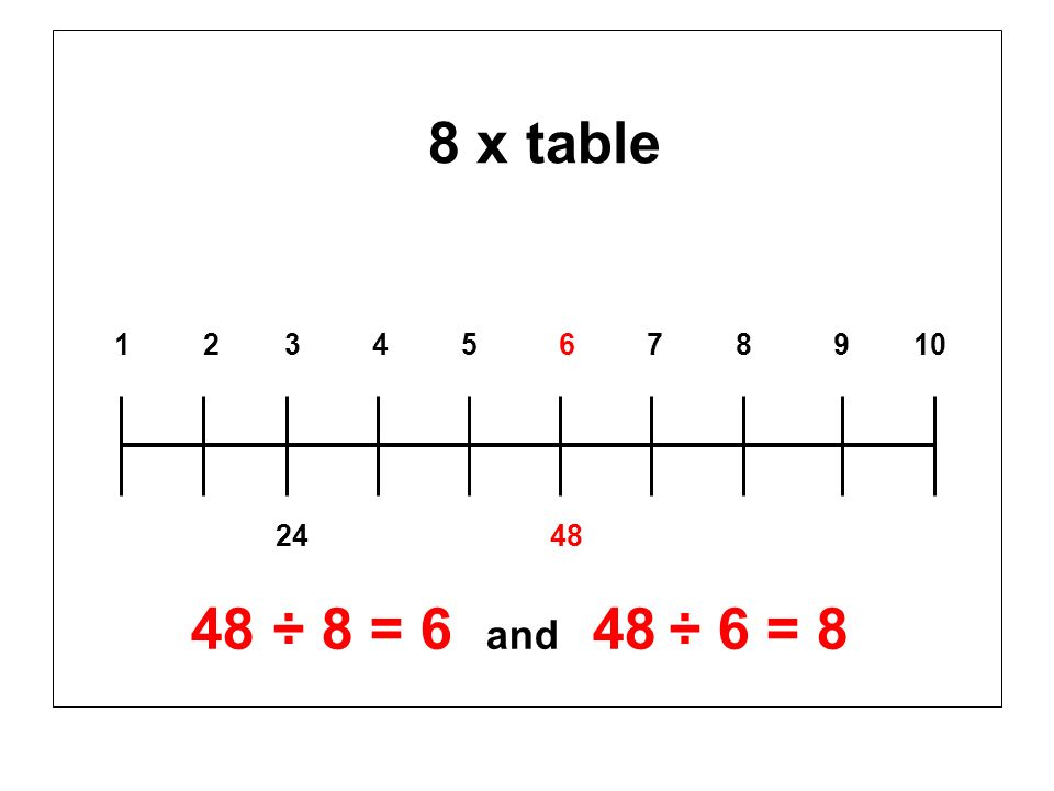 8 x table 1 2 3 4 5 6 7 8 9 10 24 48 48 ÷ 8 = 6 and 48 ÷ 6 = 8