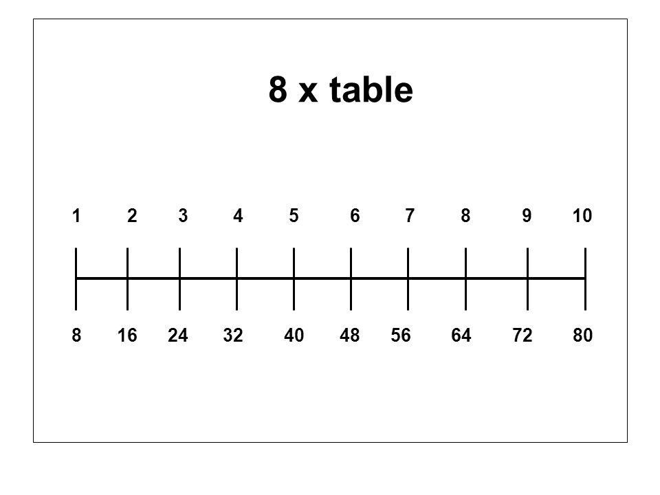 8 x table 1 2 3 4 5 6 7 8 9 10 8 16 24 32 40 48 56 64 72 80