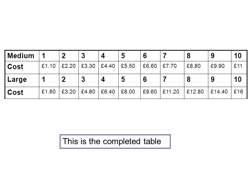 Medium12345678910 Cost £1.10£2.20£3.30£4.40£5.50£6.60£7.70£8.80£9.90£11 Large12345678910 Cost £1.60£3.20£4.80£6.40£8.00£9.60£11.20£12.80£14.40£16 This