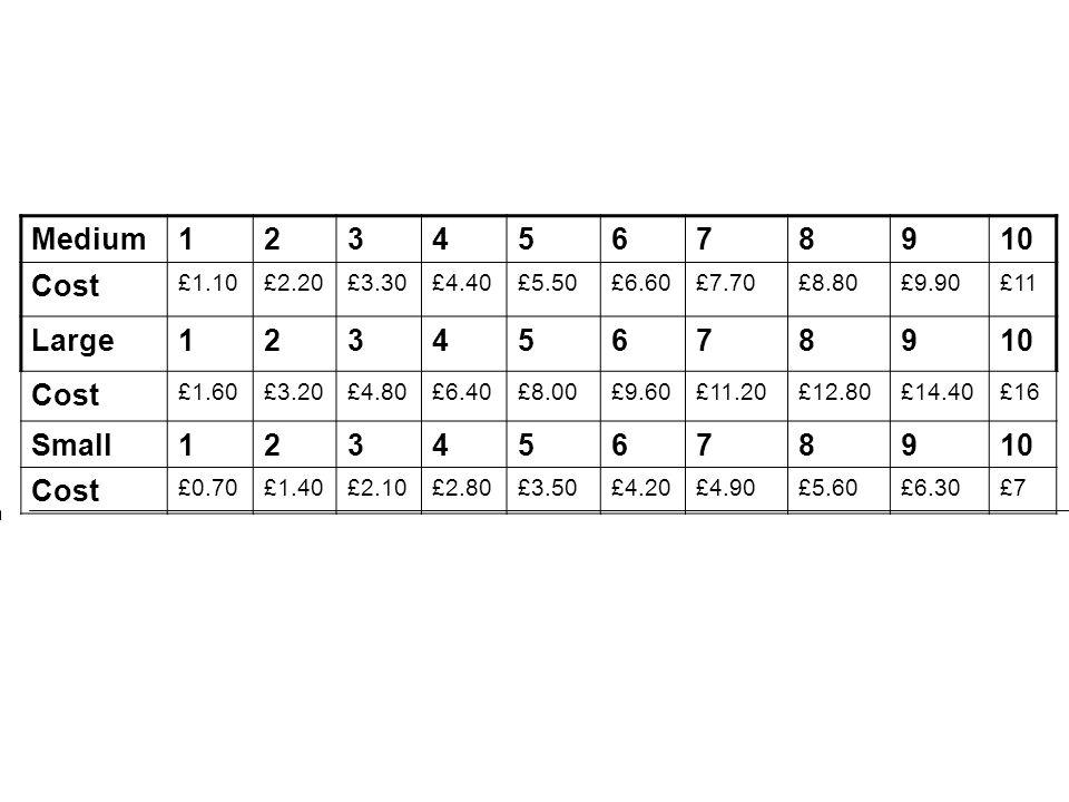 Medium12345678910 Cost £1.10£2.20£3.30£4.40£5.50£6.60£7.70£8.80£9.90£11 Large12345678910 Cost £1.60£3.20£4.80£6.40£8.00£9.60£11.20£12.80£14.40£16 Small12345678910 Cost £0.70£1.40£2.10£2.80£3.50£4.20£4.90£5.60£6.30£7