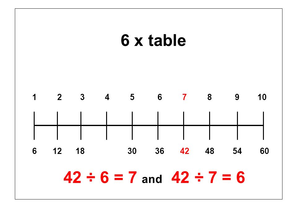 6 x table 1 2 3 4 5 6 7 8 9 10 6 12 18 30 36 42 48 54 60 42 ÷ 6 = 7 and 42 ÷ 7 = 6