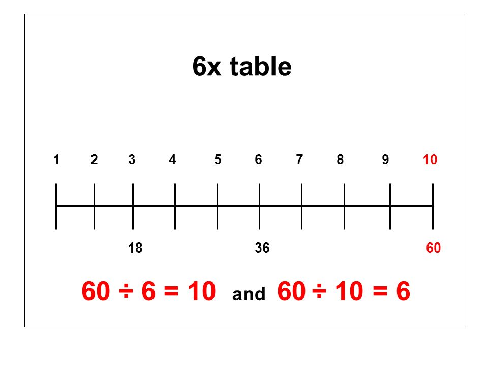 6x table 1 2 3 4 5 6 7 8 9 10 18 36 60 60 ÷ 6 = 10 and 60 ÷ 10 = 6