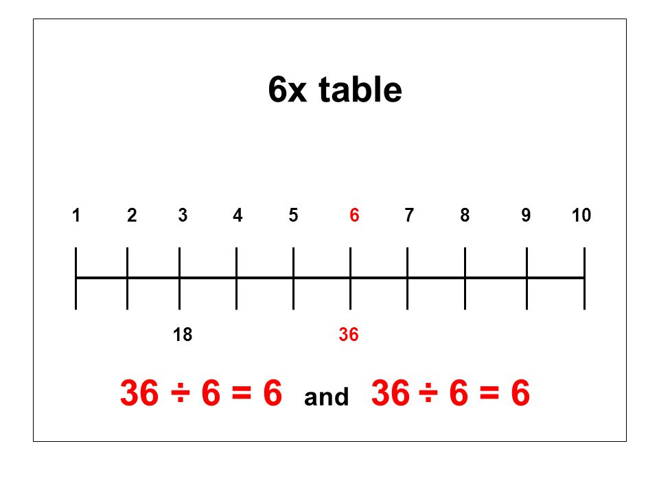 6x table 1 2 3 4 5 6 7 8 9 10 18 36 36 ÷ 6 = 6 and 36 ÷ 6 = 6