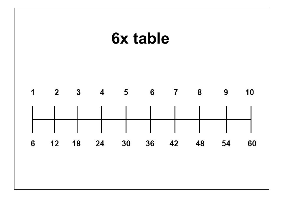 6x table 1 2 3 4 5 6 7 8 9 10 6 12 18 24 30 36 42 48 54 60