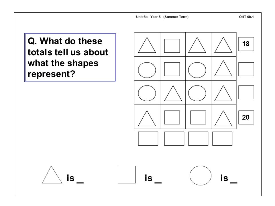 is _ Q. What do these totals tell us about what the shapes represent? 18 20