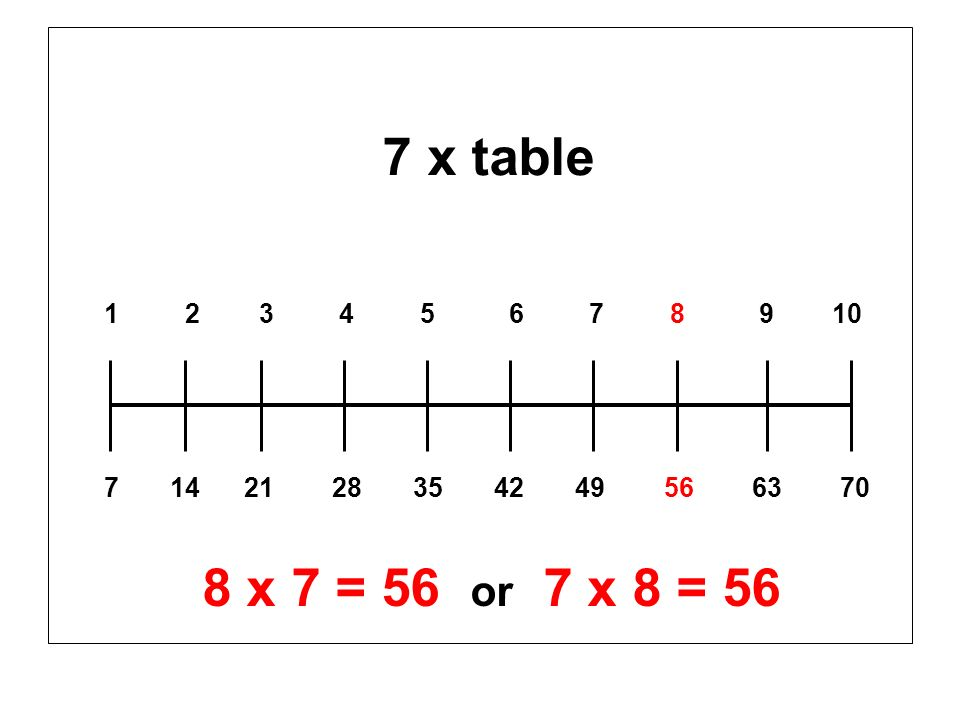 1 2 3 4 5 6 7 8 9 10 7 14 21 28 35 42 49 56 63 70 8 x 7 = 56 or 7 x 8 = 56 7 x table