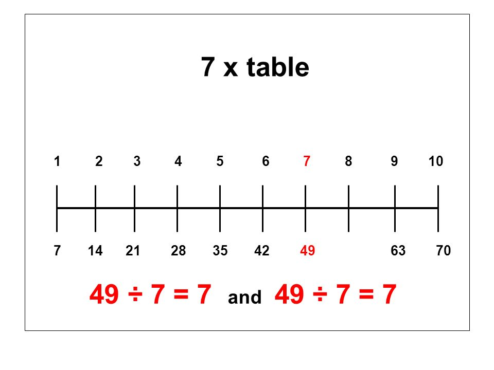 7 x table 1 2 3 4 5 6 7 8 9 10 7 14 21 28 35 42 49 63 70 49 ÷ 7 = 7 and 49 ÷ 7 = 7