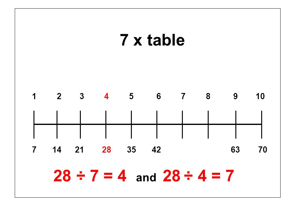 7 x table 1 2 3 4 5 6 7 8 9 10 7 14 21 28 35 42 63 70 28 ÷ 7 = 4 and 28 ÷ 4 = 7