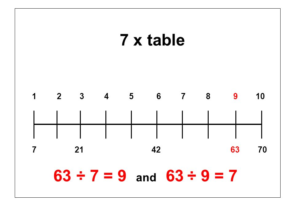 7 x table 1 2 3 4 5 6 7 8 9 10 7 21 42 63 70 63 ÷ 7 = 9 and 63 ÷ 9 = 7