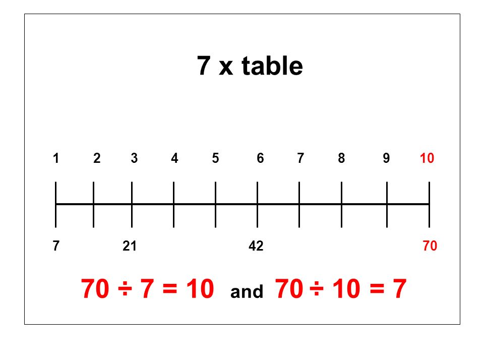 7 x table 1 2 3 4 5 6 7 8 9 10 7 21 42 70 70 ÷ 7 = 10 and 70 ÷ 10 = 7