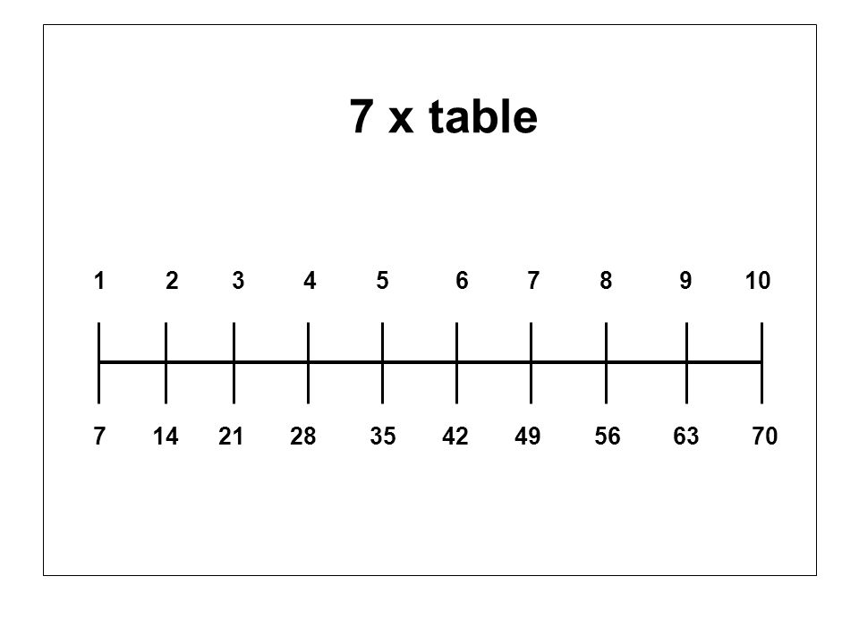 7 x table 1 2 3 4 5 6 7 8 9 10 7 14 21 28 35 42 49 56 63 70