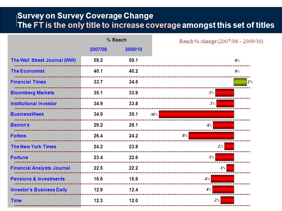 Survey on Survey Coverage Change The FT is the only title to increase coverage amongst this set of titles Reach % change (2007/08 – 2009/10) % Reach 2007/082009/10 The Wall Street Journal (WW)59.259.1 The Economist40.140.2 Financial Times33.734.5 Bloomberg Markets35.133.9 Institutional Investor34.933.8 BusinessWeek34.930.1 Barrons29.228.1 Forbes26.424.2 The New York Times24.223.8 Fortune23.422.6 Financial Analysts Journal22.522.2 Pensions & Investments16.615.9 Investors Business Daily12.912.4 Time12.312.0