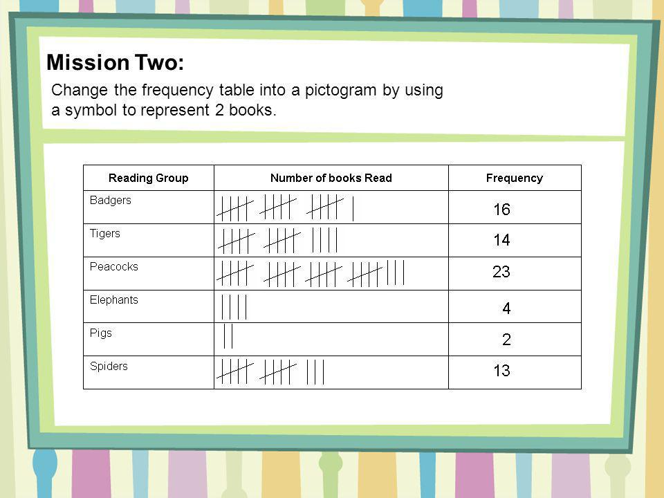 Mission Two: Change the frequency table into a pictogram by using a symbol to represent 2 books.