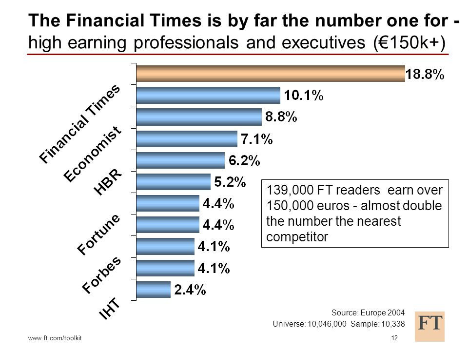www.ft.com/toolkit12 The Financial Times is by far the number one for - high earning professionals and executives (150k+) 139,000 FT readers earn over 150,000 euros - almost double the number the nearest competitor Source: Europe 2004 Universe: 10,046,000 Sample: 10,338