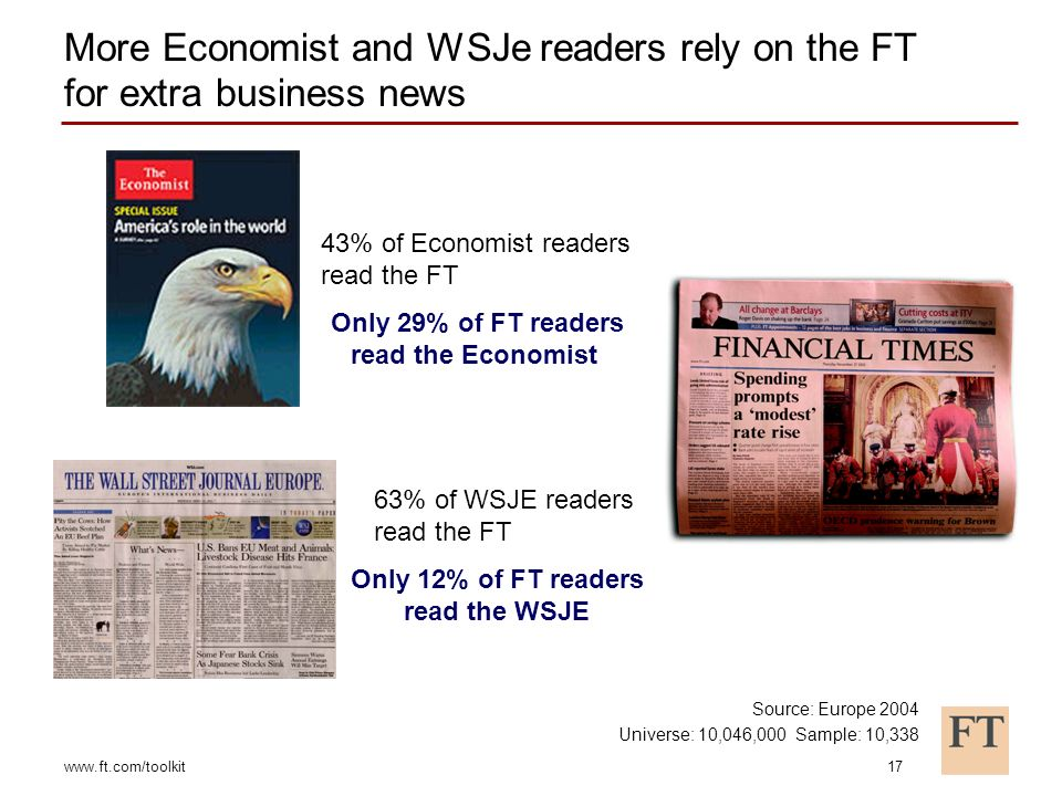 www.ft.com/toolkit17 63% of WSJE readers read the FT 43% of Economist readers read the FT More Economist and WSJe readers rely on the FT for extra business news Only 29% of FT readers read the Economist Only 12% of FT readers read the WSJE Source: Europe 2004 Universe: 10,046,000 Sample: 10,338