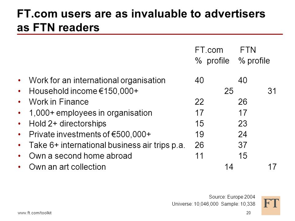 www.ft.com/toolkit20 FT.com users are as invaluable to advertisers as FTN readers FT.com FTN % profile % profile Work for an international organisation40 40 Household income 150,000+25 31 Work in Finance22 26 1,000+ employees in organisation17 17 Hold 2+ directorships15 23 Private investments of 500,000+19 24 Take 6+ international business air trips p.a.26 37 Own a second home abroad11 15 Own an art collection 14 17 Source: Europe 2004 Universe: 10,046,000 Sample: 10,338