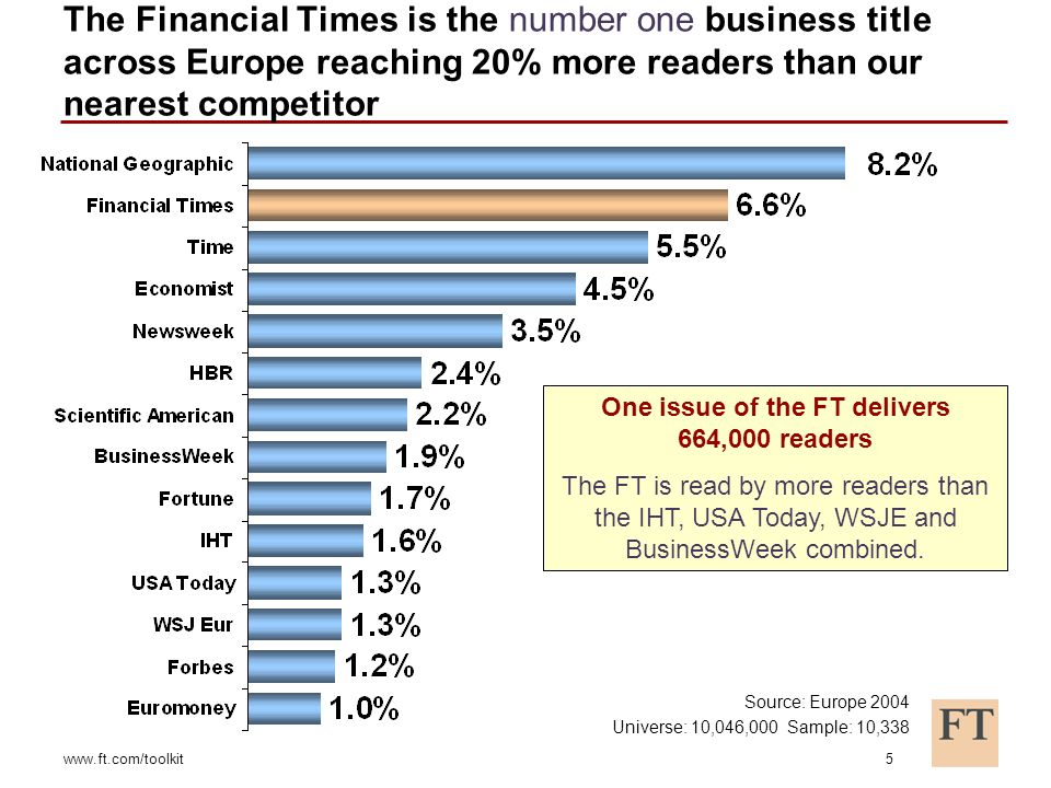www.ft.com/toolkit5 The Financial Times is the number one business title across Europe reaching 20% more readers than our nearest competitor One issue of the FT delivers 664,000 readers The FT is read by more readers than the IHT, USA Today, WSJE and BusinessWeek combined.