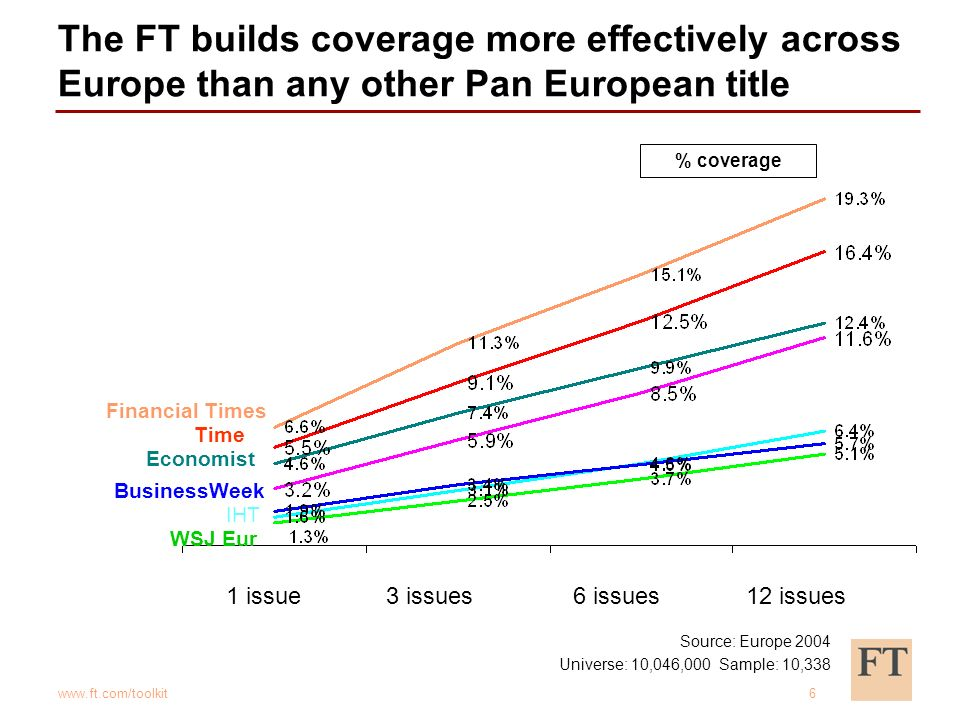 www.ft.com/toolkit6 The FT builds coverage more effectively across Europe than any other Pan European title 1 issue3 issues6 issues12 issues % coverage Financial Times Economist BusinessWeek IHT WSJ Eur Time Source: Europe 2004 Universe: 10,046,000 Sample: 10,338