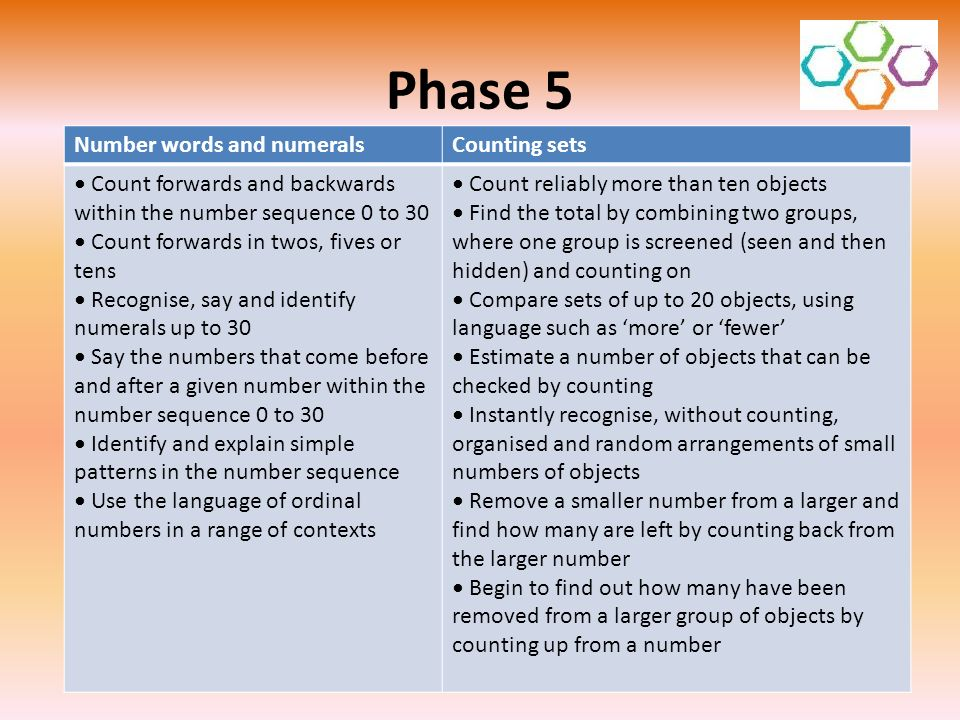 Phase 5 Number words and numeralsCounting sets Count forwards and backwards within the number sequence 0 to 30 Count forwards in twos, fives or tens R