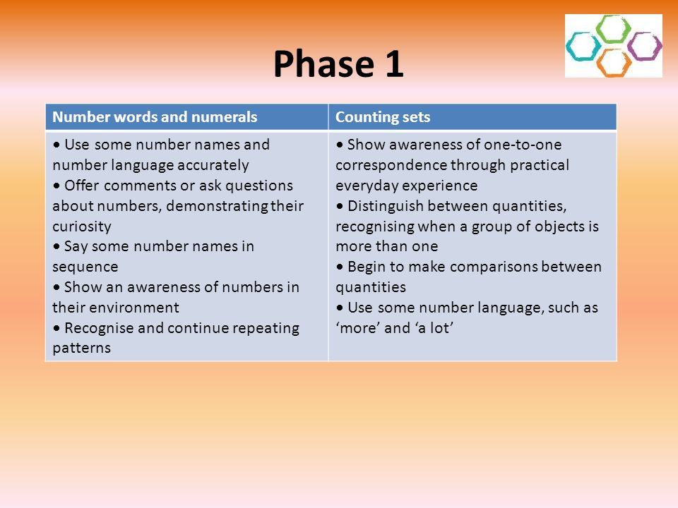 Phase 1 Number words and numeralsCounting sets Use some number names and number language accurately Offer comments or ask questions about numbers, dem