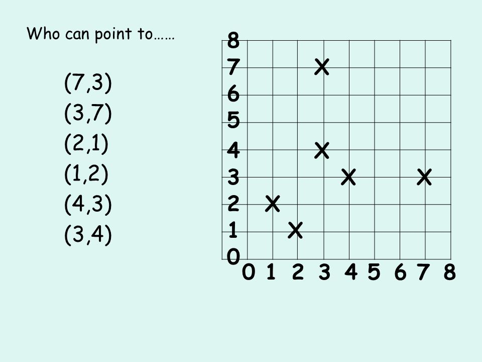 0 0 3 2 1 4 5 1 8 7 6 4567823 Who can point to…… (7,3) X (3,7) (2,1) (1,2) (4,3) X X X X X (3,4)