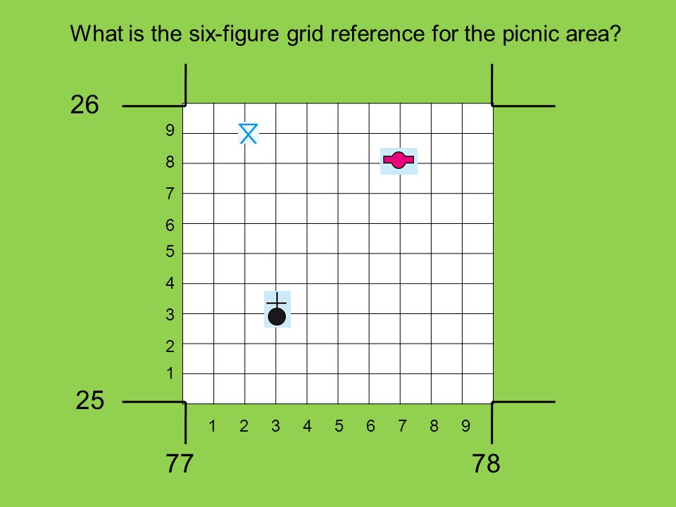 What is the six-figure grid reference for the picnic area? 26 25 7778 1 3 2 5 4 7 6 9 8 123456789