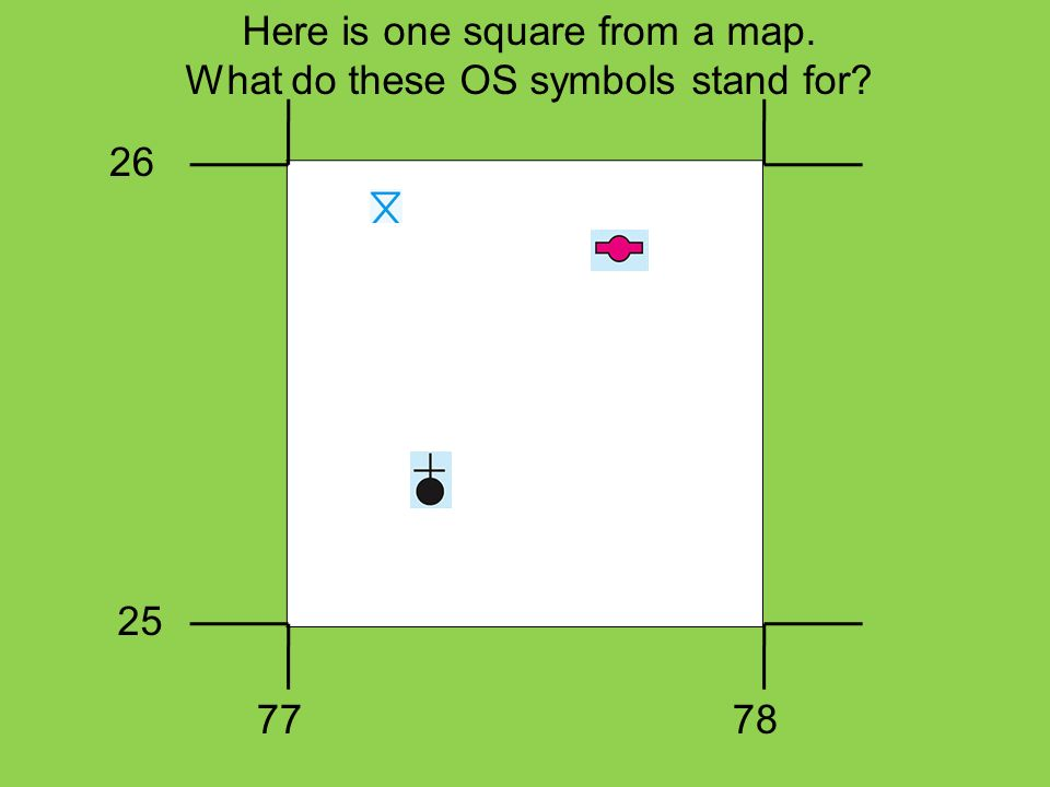 Here is one square from a map. What do these OS symbols stand for? 26 25 7778