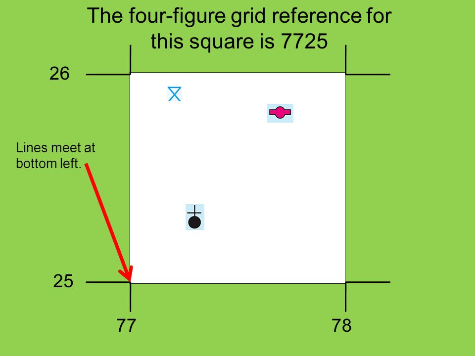 The four-figure grid reference for this square is 7725 26 25 7778 Lines meet at bottom left.