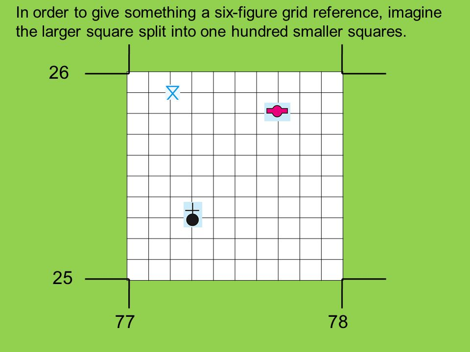 In order to give something a six-figure grid reference, imagine the larger square split into one hundred smaller squares. 26 25 7778